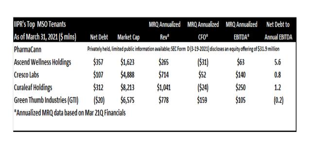 IIPR Tenants Financials Mar 21