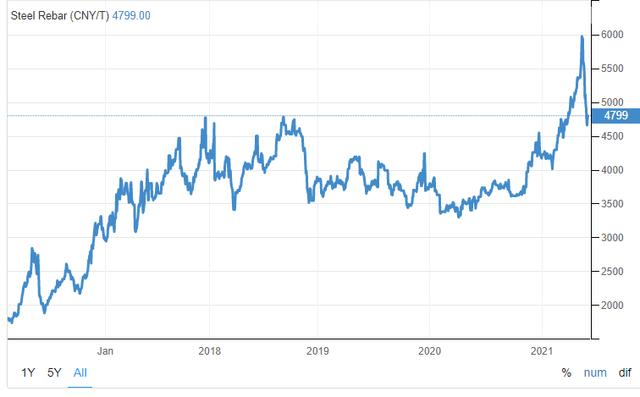 Steel prices – Source: Trading Economics