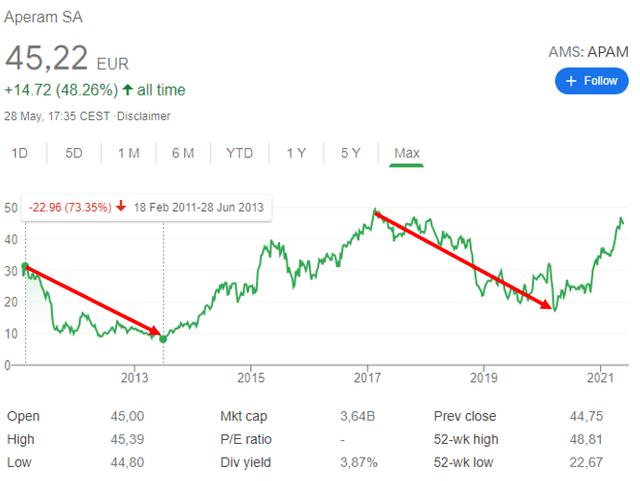 Aperam stock analysis – Aperam stock price historical chart