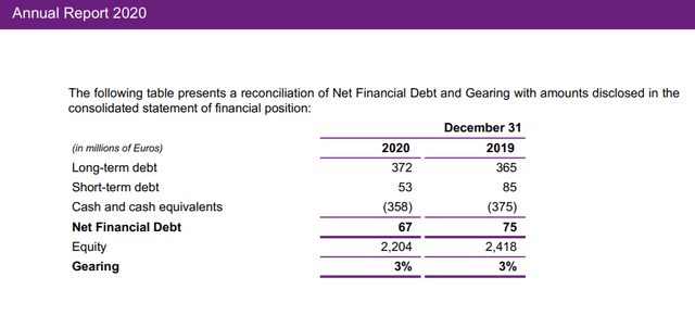 Aperam stock analysis – net debt - Source: Aperam Annual Report 2020