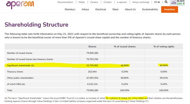 Aperam stock analysis – shareholding structure – Source: Aperam