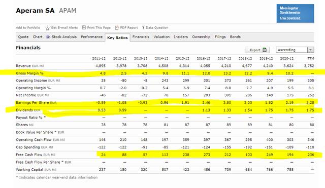Aperam stock financials – Source: Morningstar