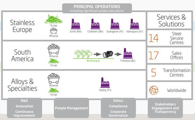 Aperam business overview – Source: Aperam Annual Report 2020