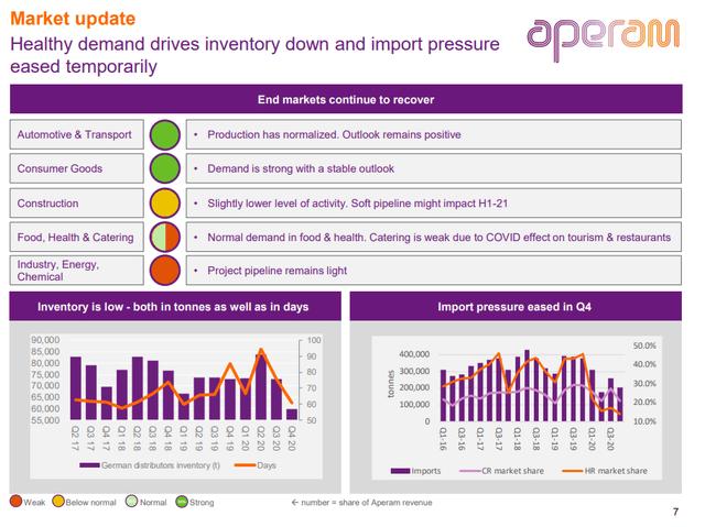 Aperam's market overview – Source: 2020 Presentation