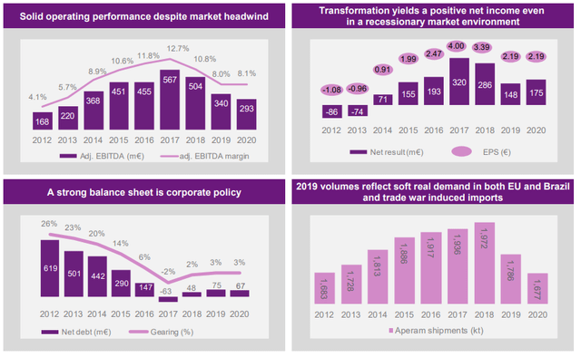 Aperam stock analysis - transformation– Source: 2020 Presentation