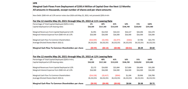 IIPR Marginal Cash Flows