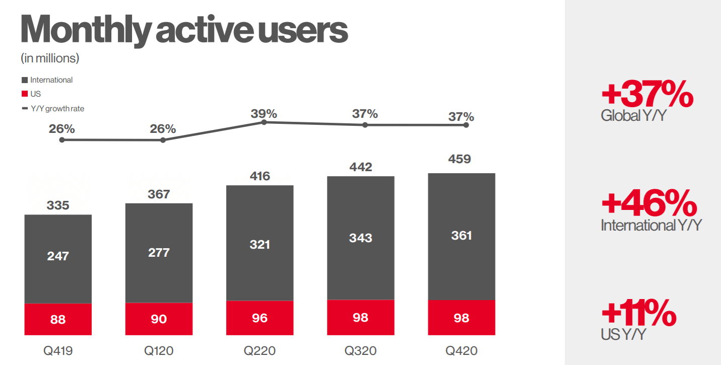 Pinterest Stock Market Cap Can Exceed $20 Trillion By 20 NYSE ...