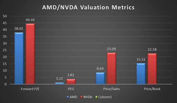 Can AMD Stock Reach Nvidia's Price (NASDAQ:AMD)