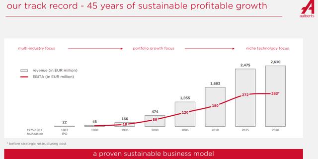 Aalberts stock analysis – historical business development – Source: Aalberts IR 2020 Presentation