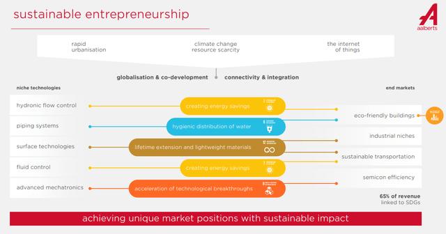 Aalberts stock analysis – business exposure – Source: Aalberts IR 2020 Presentation