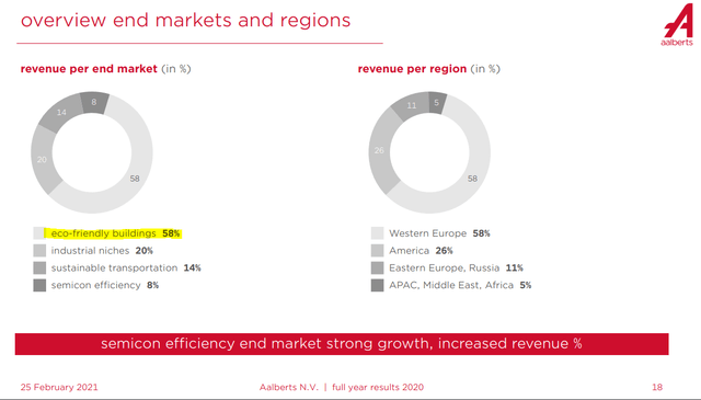 Aalberts stock analysis – revenue – Source: Aalberts IR 2020 Presentation