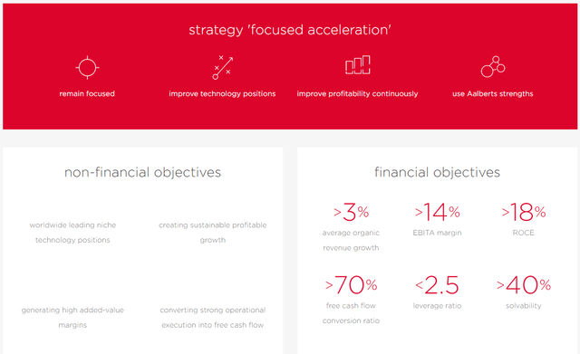 Aalberts stock analysis – financial objectives – Source: Aalberts IR