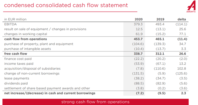 Aalberts stock analysis – balance sheet – Source: Aalberts IR 2020 Presentation