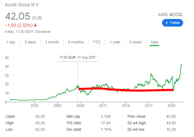 Accell stock price historical chart