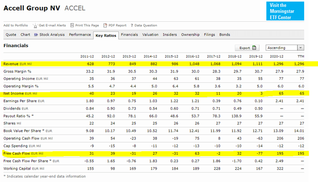 Accell stock analysis – financials – Source: Morningstar