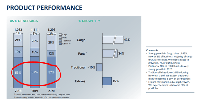 Accell stock analysis – Accell Investor Presentation