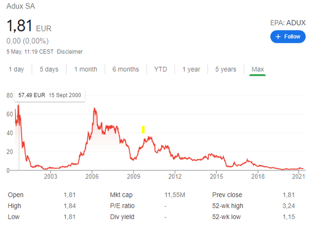 Adux stock price historical chart