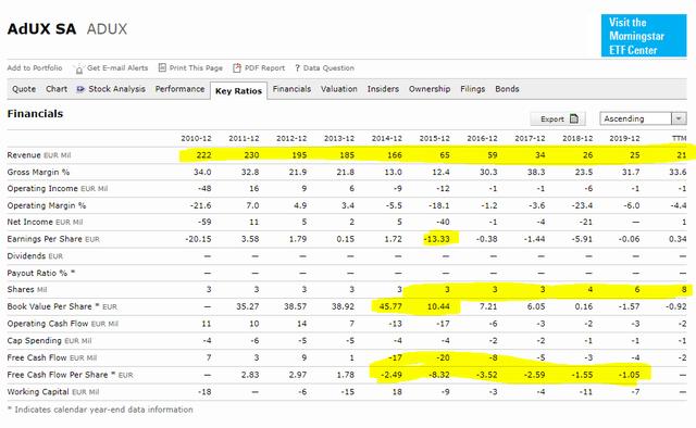 Adux stock analysis – financials – Source: Morningstar