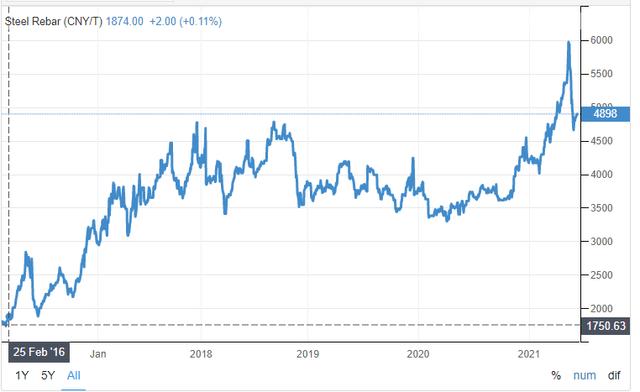 Steel prices - Source: Trading Economics