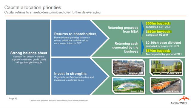 ArcelorMittal – Capital allocation – Source: ArcelorMittal Investor Presentation