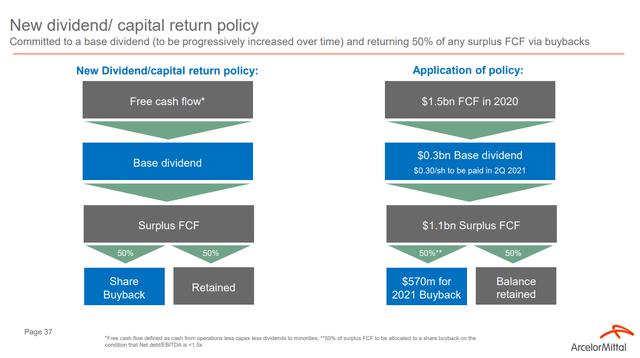ArcelorMittal dividend – Source: ArcelorMittal Investor Presentation
