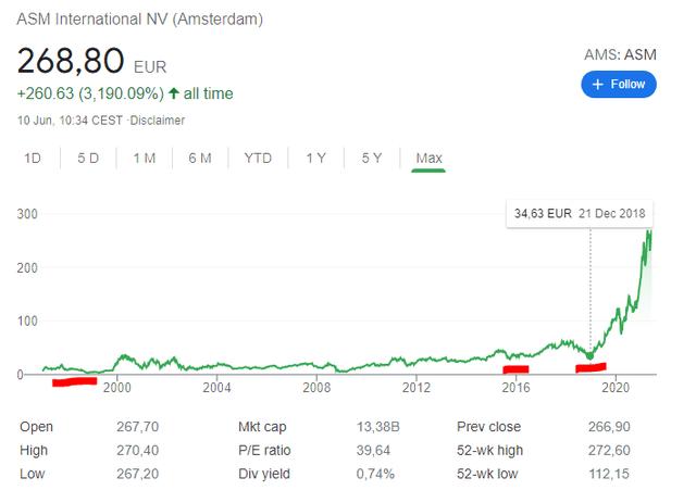 ASM INternationaI stock price