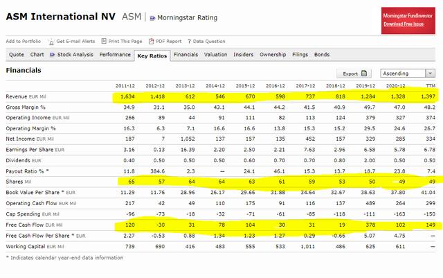ASMI stock analysis – financials – Source: Morningstar
