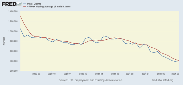 New jobless claims continue downward trend towards near-normalcy, while continuing claims, well, continue