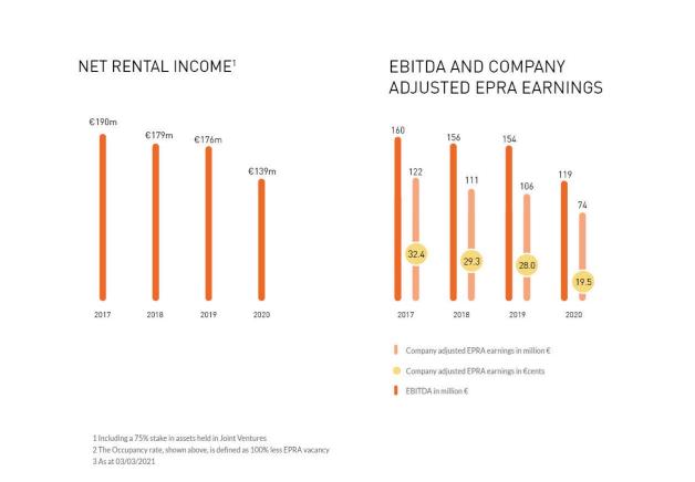 Atrium European Real Estate Stock Analysis – Source: Annual Report