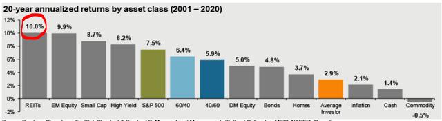REIT returns – Source: JP Morgan