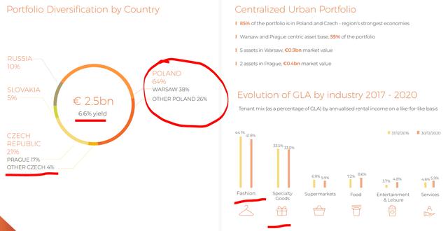 Atrium Stock Analysis – Portfolio – Source: Atrium Investor Presentation