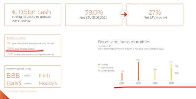 Atrium Stock Analysis – Debt – Source: Atrium Investor Presentation