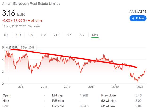 ATRS stock price