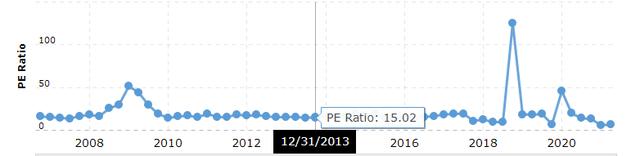 Berkshire Hathaway historical PE ratio – Source: Macrotrends