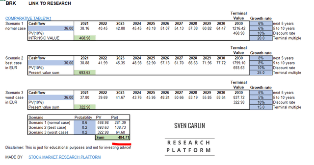 Berkshire stock valuation