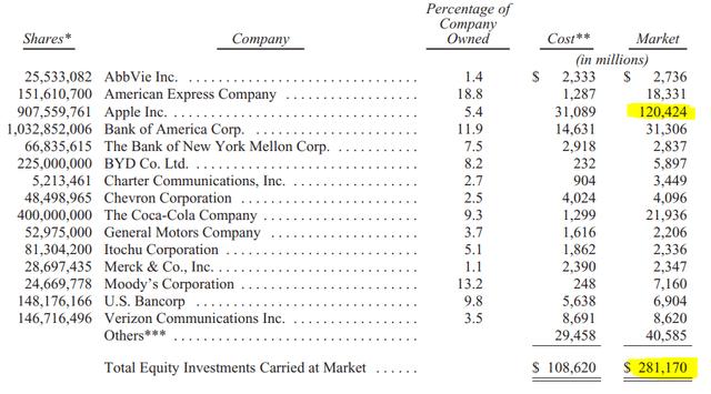 Berkshire stock portfolio – Source: Berkshire Annual Report