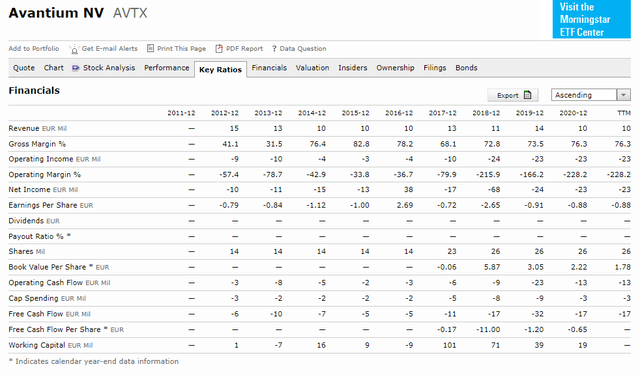 Avantium Stock Analysis – Financials – Source: Morningstar