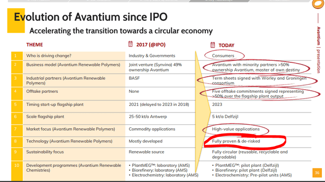 Avantium Stock Analysis – Source: Avantium presentation
