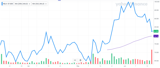 Roblox Stock: When Growth Falls Off (NYSE:RBLX) Seeking Alpha