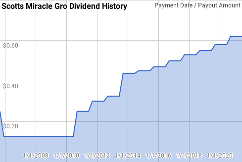 Dividends   Investing   Stocks   Dividend Growth