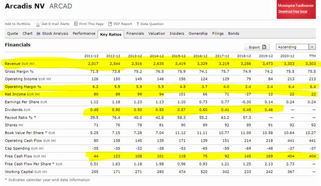 Arcadis stock fundamentals – Source: Morningstar