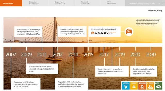 Arcadis stock analysis – growth strategy - Source: Arcadis 2020 Annual Report