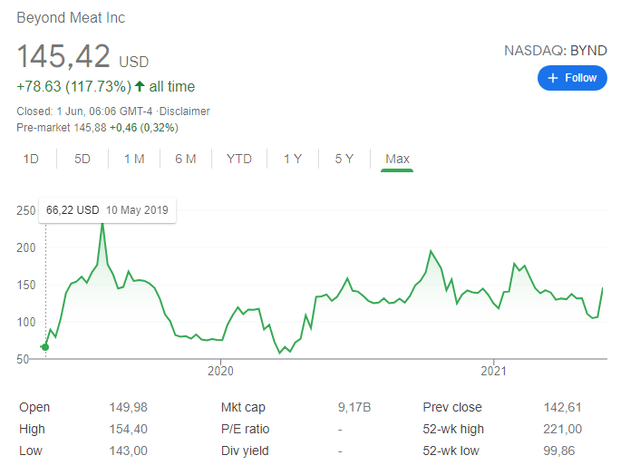 BYND stock price chart