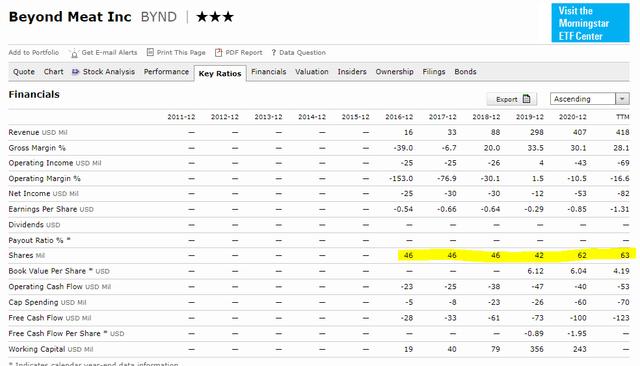 Beyond Meat stock analysis - Morningstar