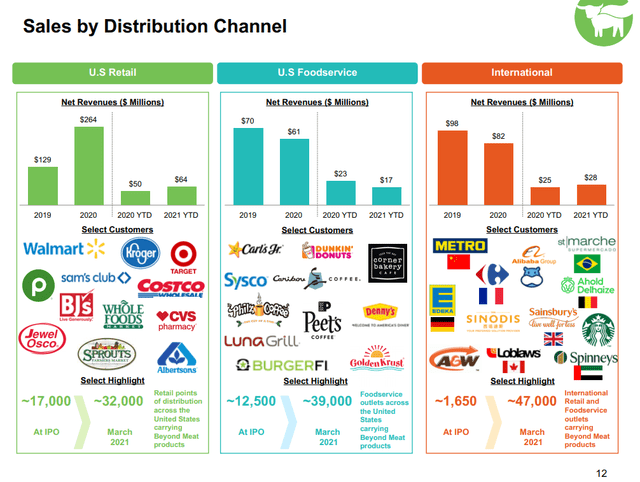 Beyond Meat's distribution channel – Source: Beyond Meat Investor Relations