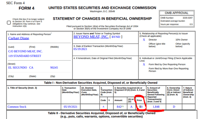 BYND SEC filings – sales and acquisitions from insiders