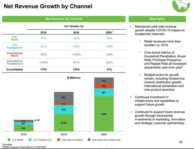 BYND growth path – Source: Q4 2020 Investor Presentation