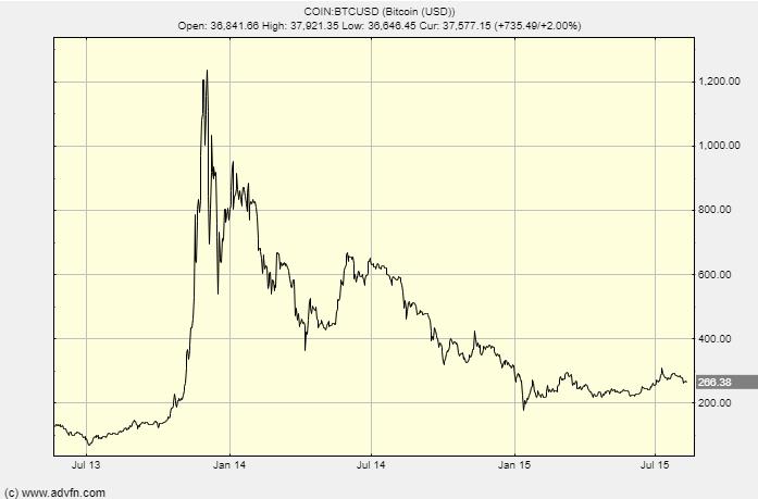 bitcoin market cap sausio 2021 m bitcoin rinkos korekcijos