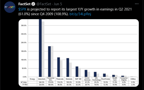 SPX Earnings Growth