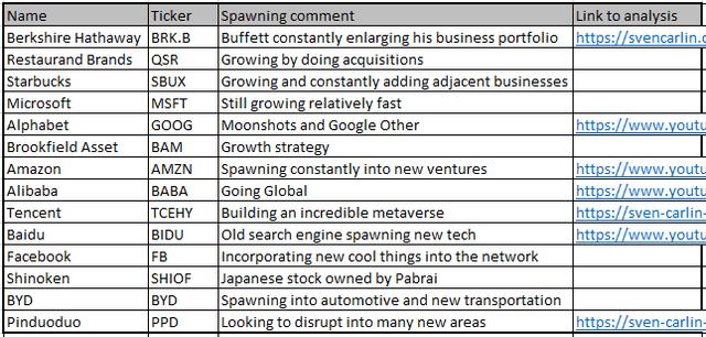 Spawner stock database available for download – Source: Sven Carlin Research Platform